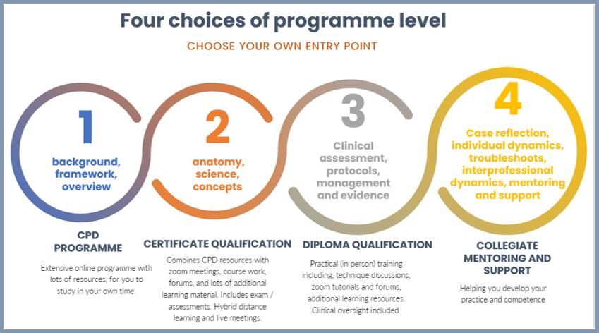programme levels